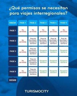Ofertas de Viajes y Ocio en el catálogo de Turismo City ( 6 días más)